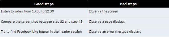 good steps vs bad stesp bug reproduce in testing