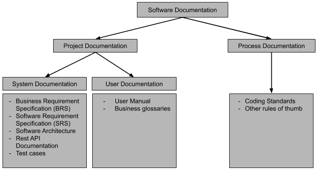 typical software documentation examples