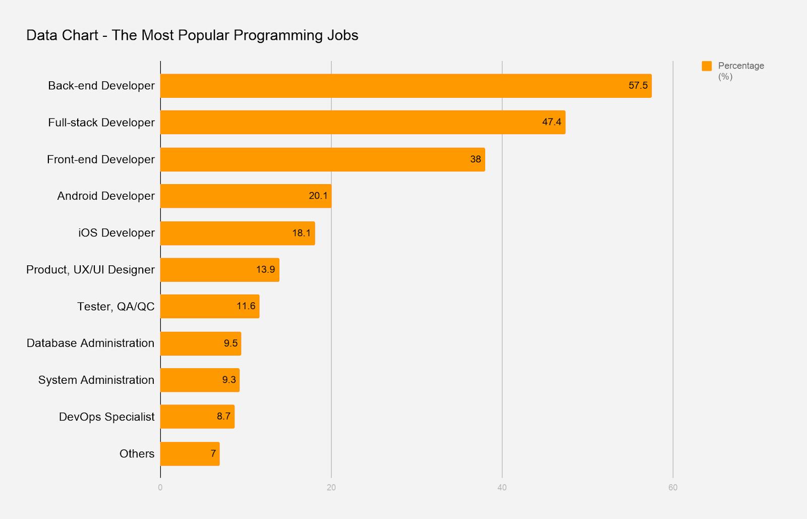 most popular programming jobs in Vietnam