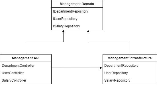 Management.Domain