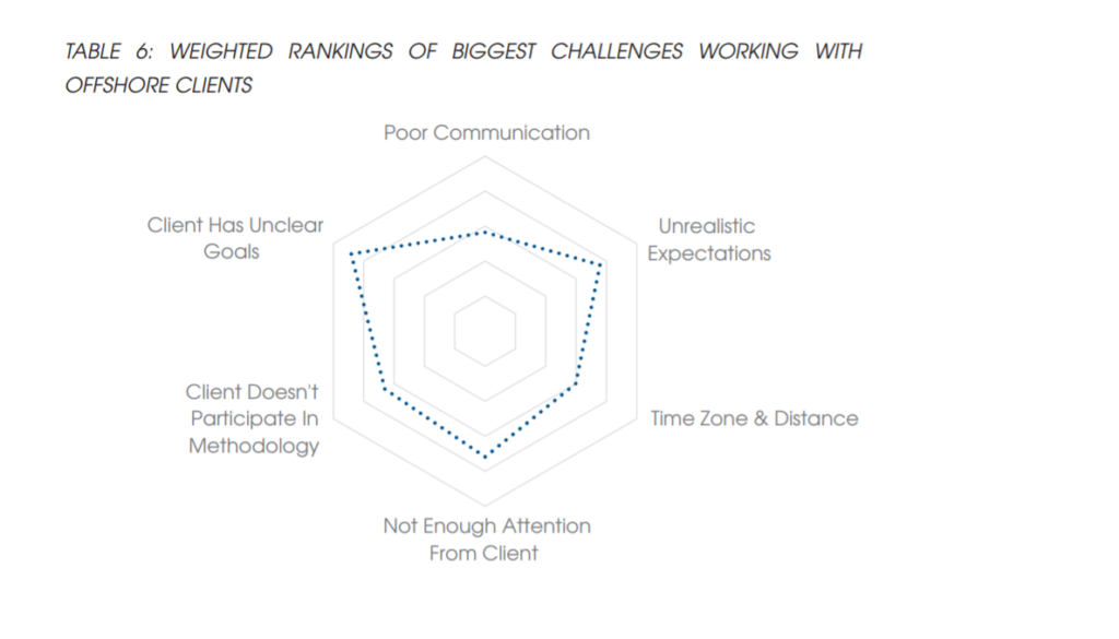 The 6 Most Common Software Outsourcing Challenges
