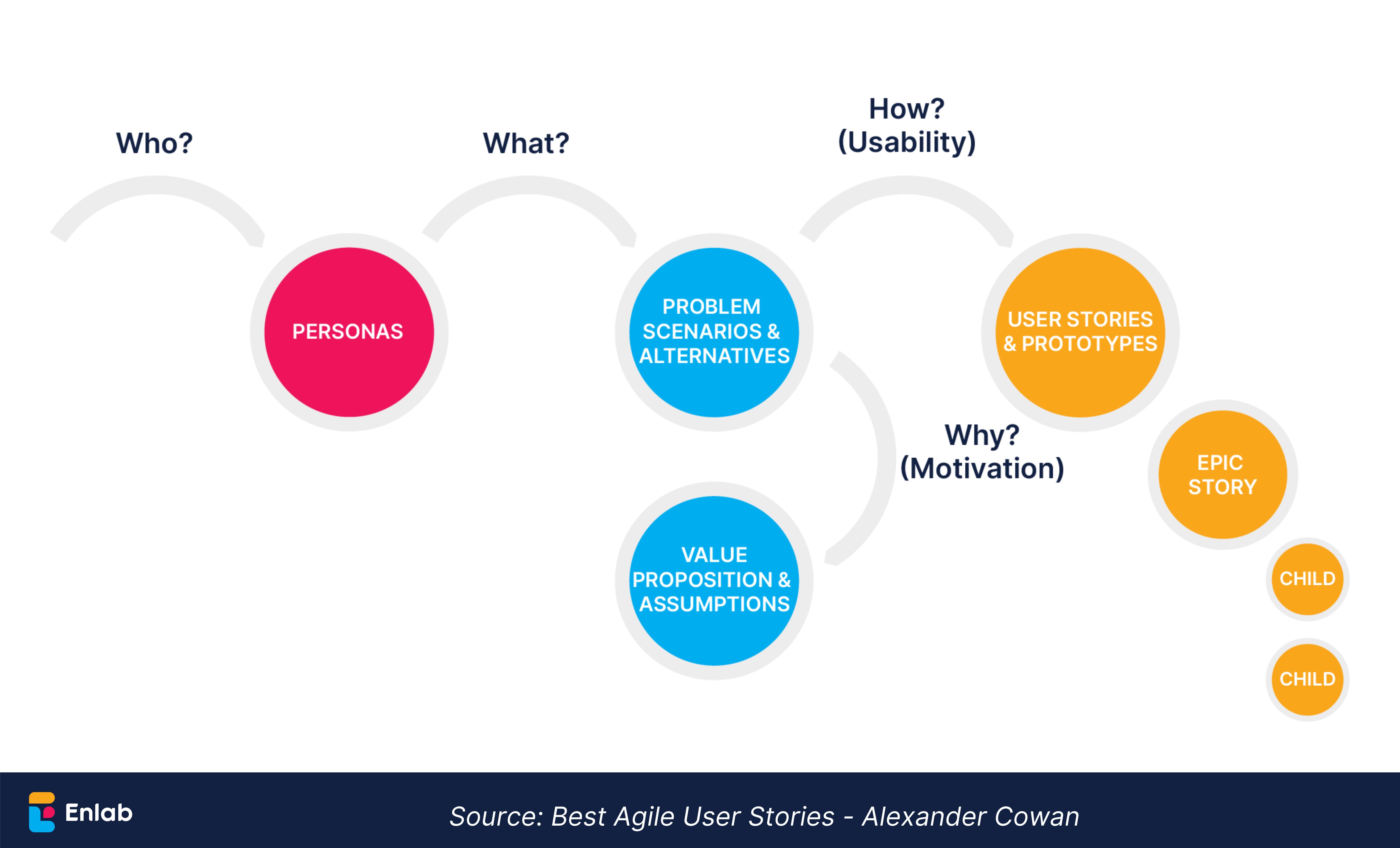 Enlab - Best Agile User Stories
