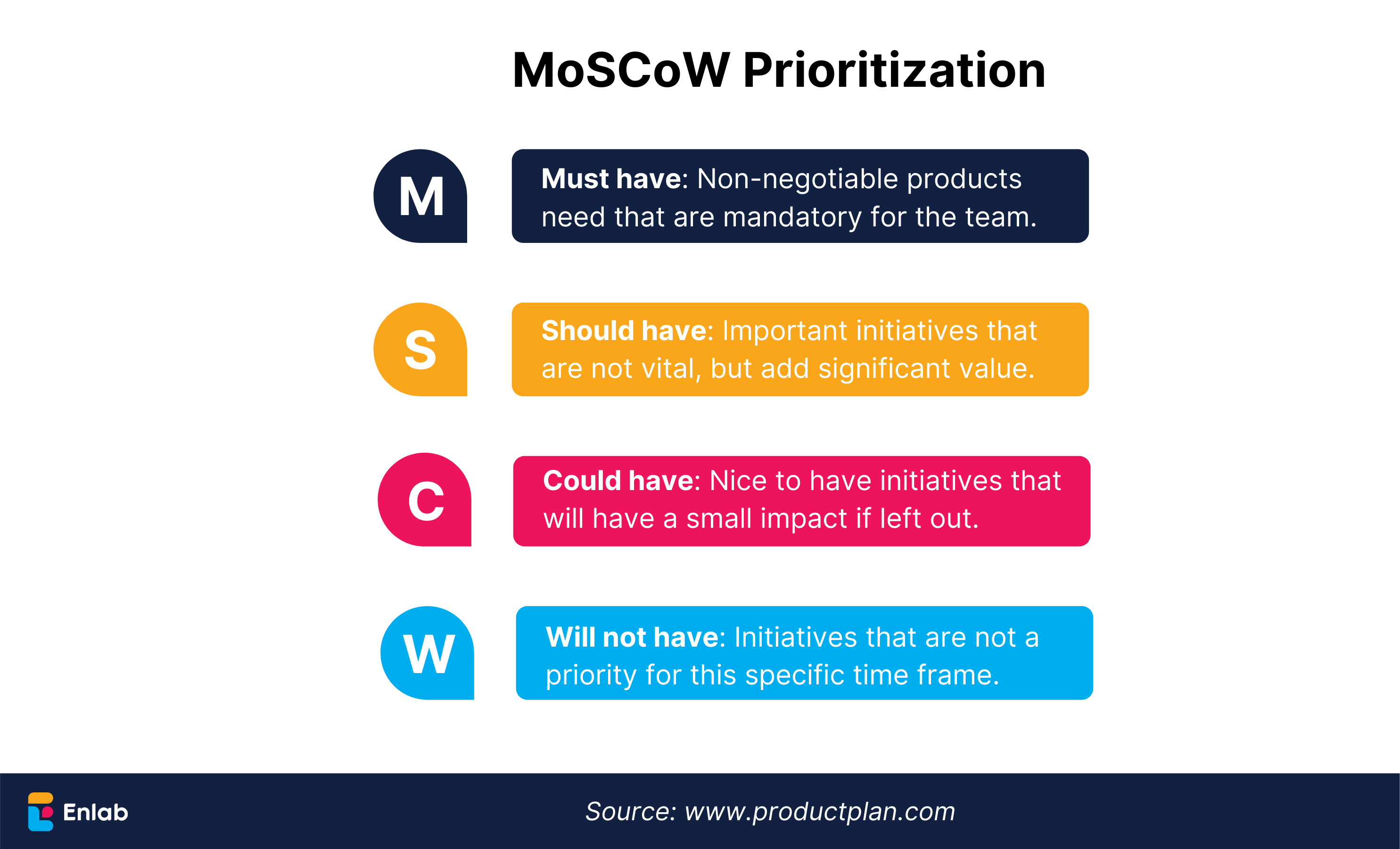 MoSCoW Prioritization Cost Estimation by Enlab