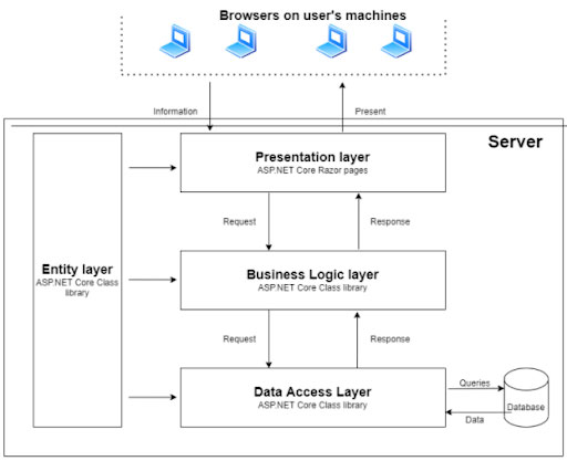 How is a 3-layer application designed?