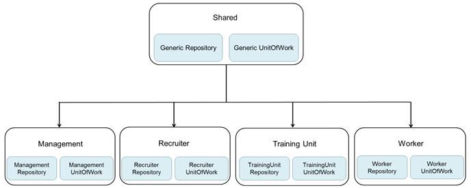 Generic Repository