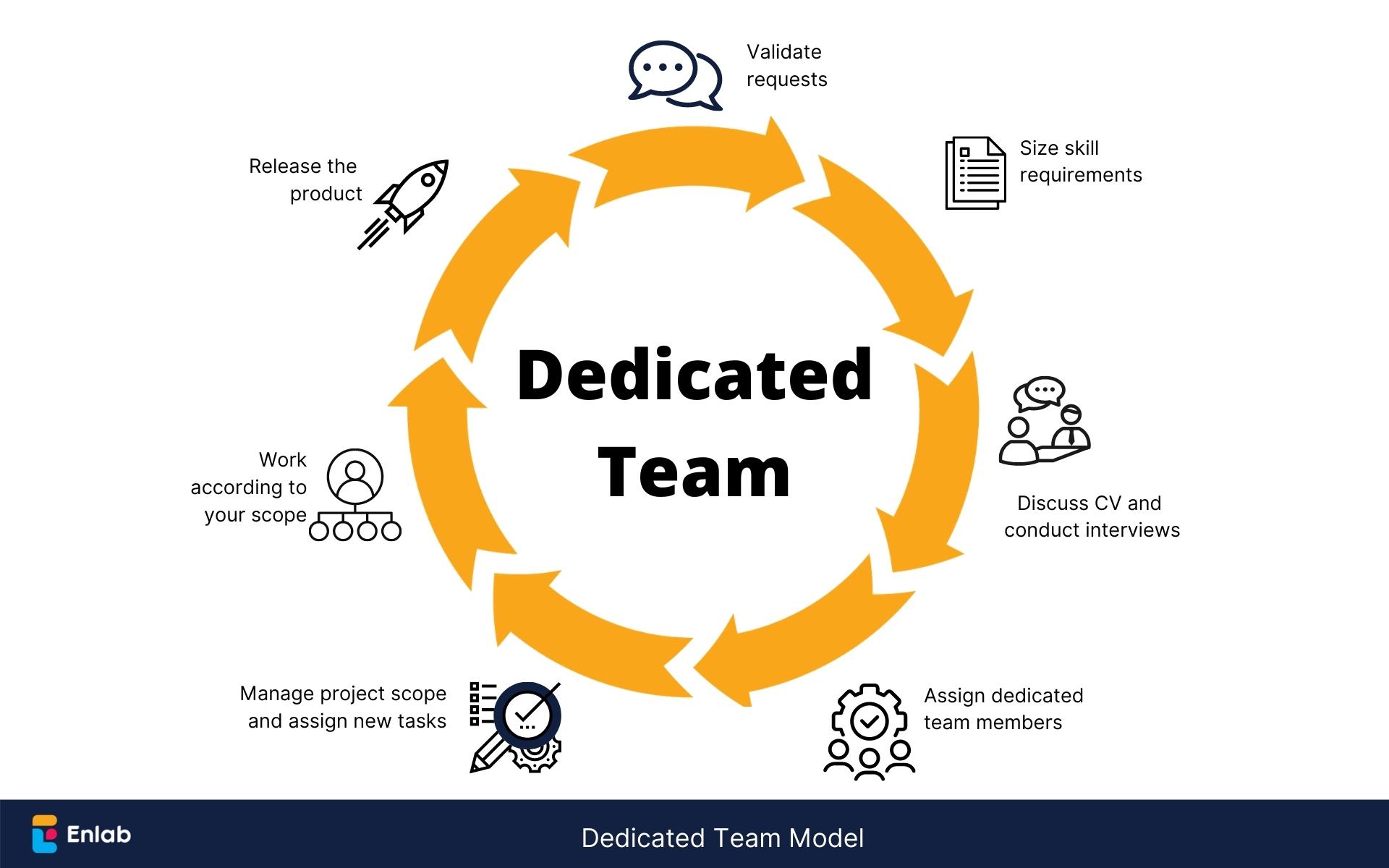 Dedicated Team Models by Enlab Software