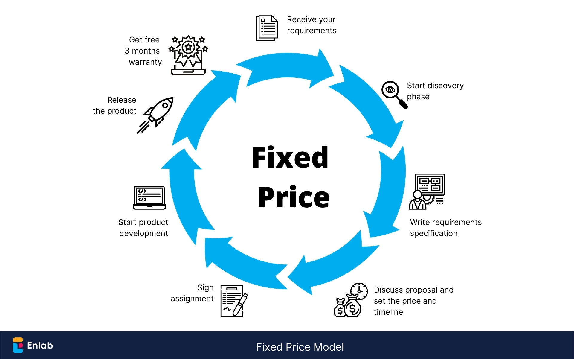 Fixed Price Engagement Models by Enlab