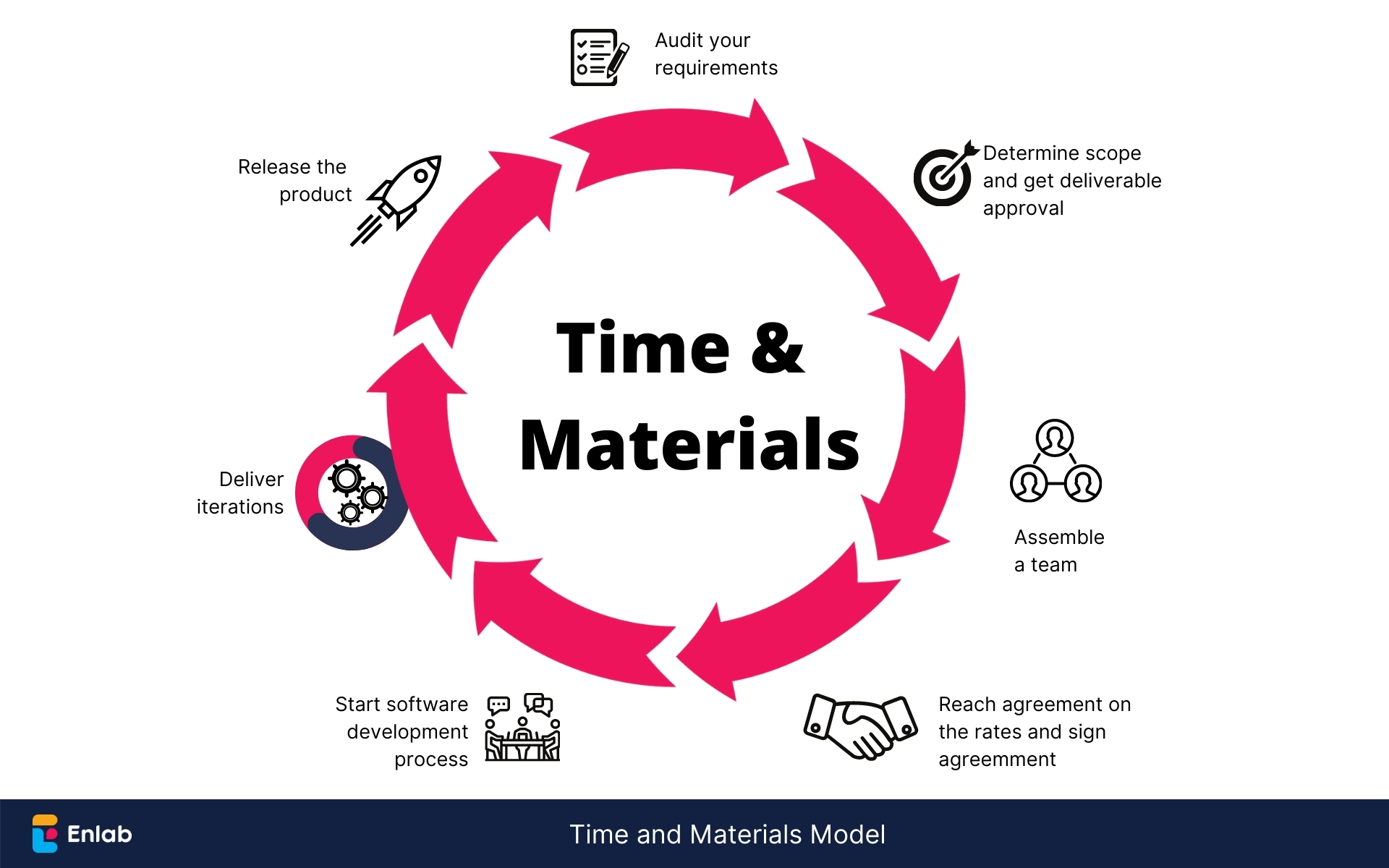 Time and Materials Outsourcing Models by Enlab