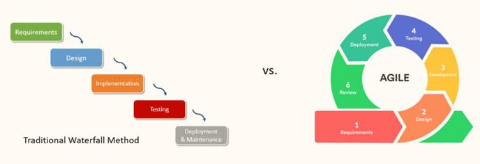 Agile software development vs waterfall software development