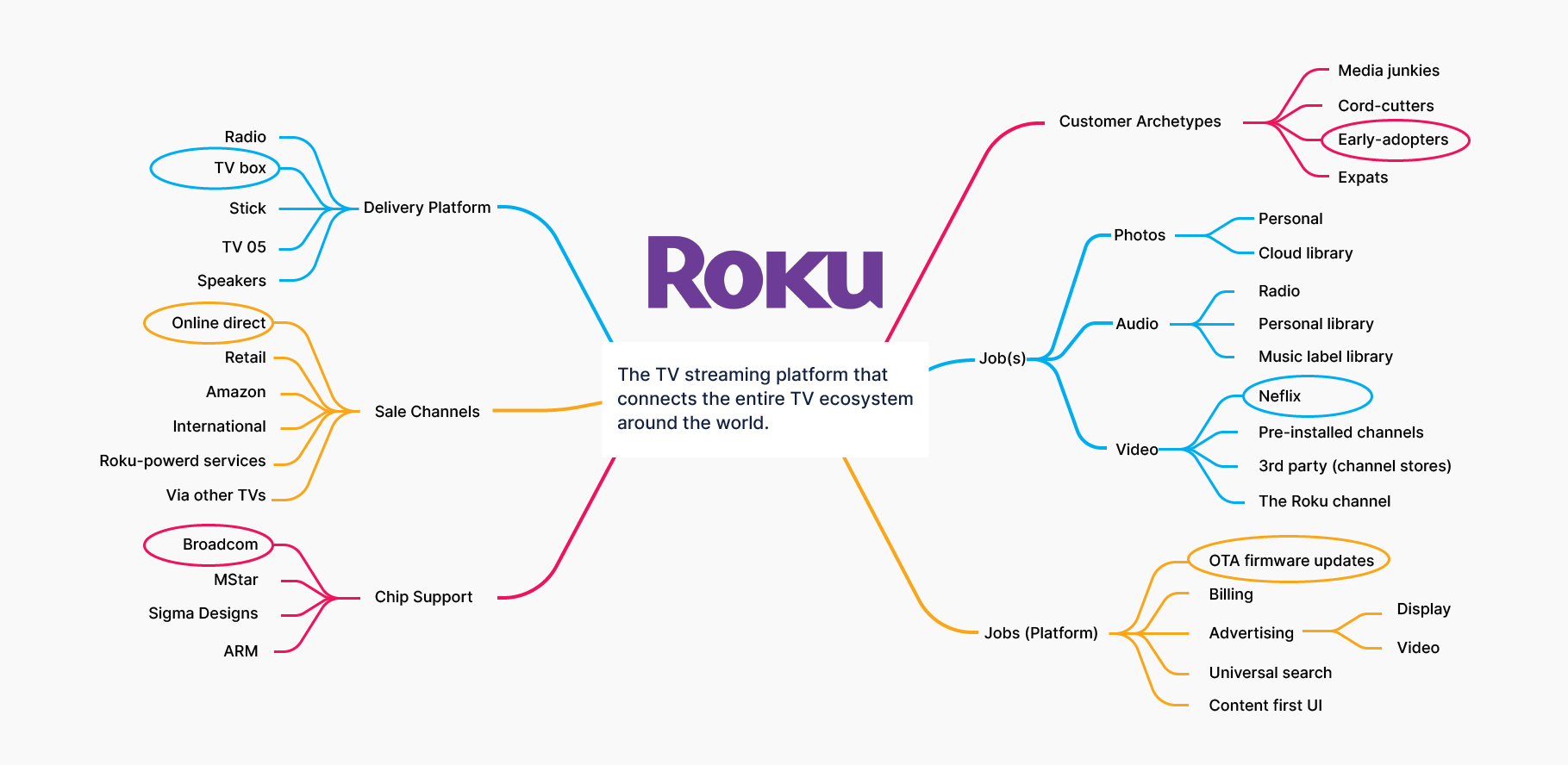 How to build an MVP - Roku examples by Enlab Software