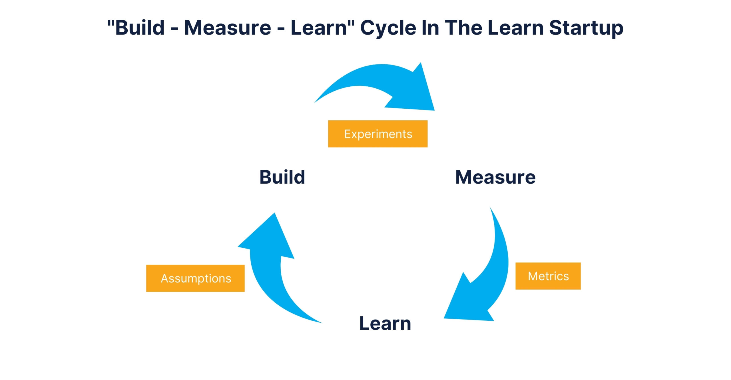 Build - Measure - Learn Cycle In The Learn Startup