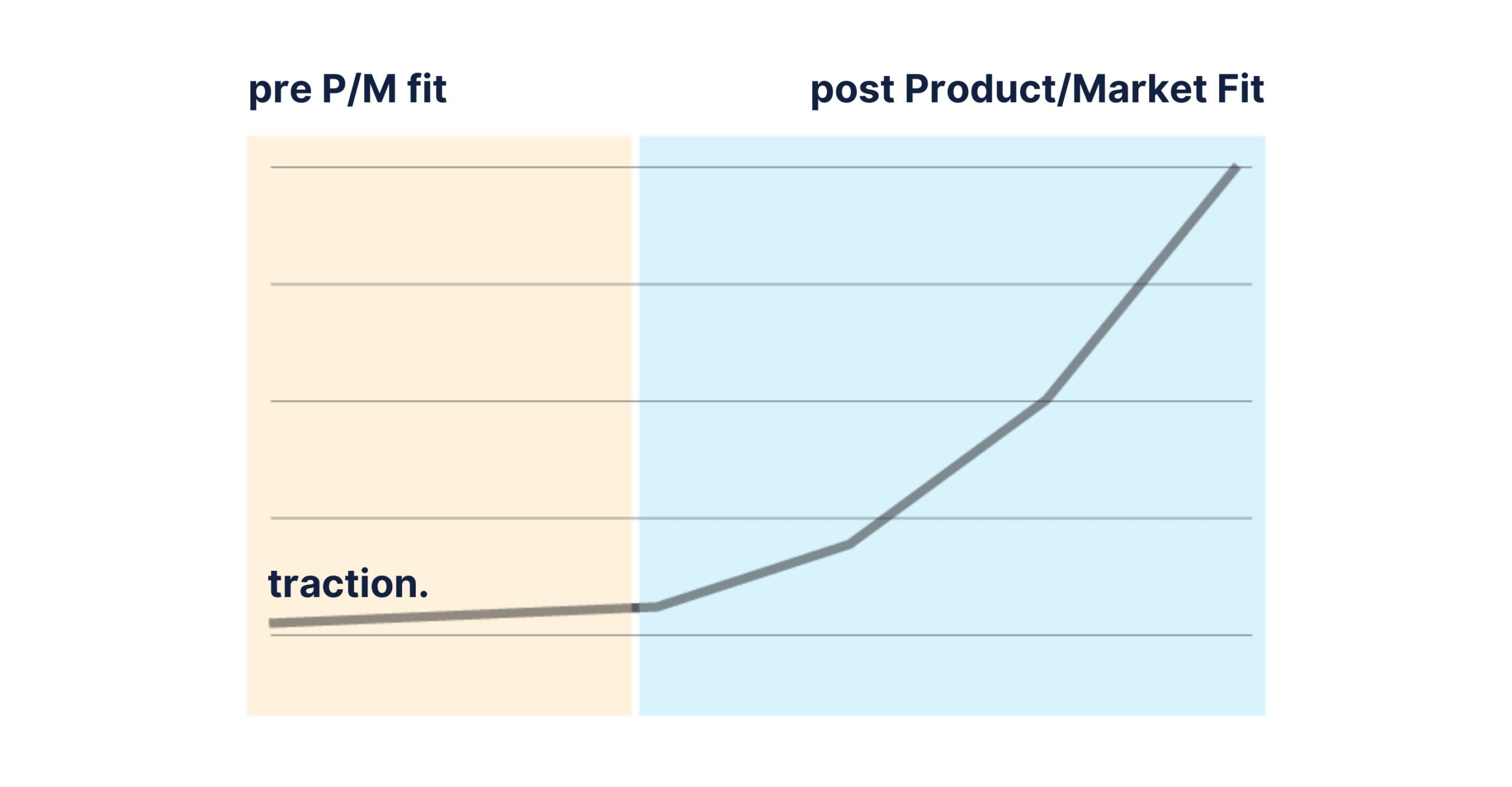 Product Market Fit Process by Enlab Software
