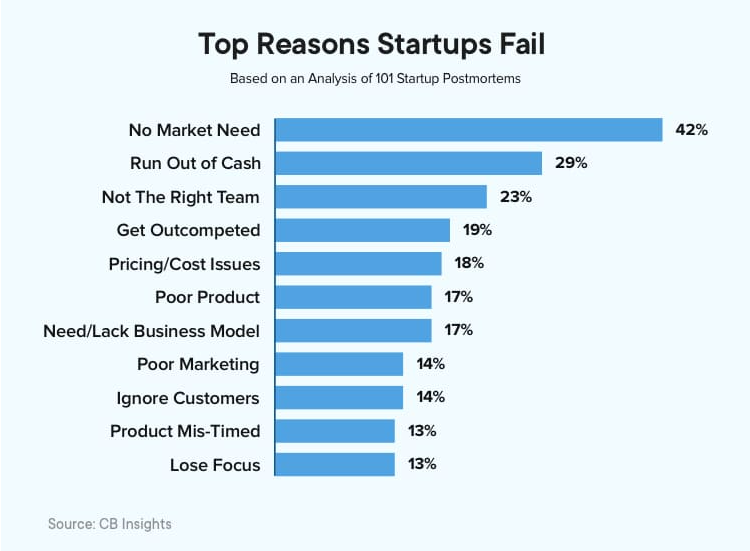 1. Top reasons startups fail in budget planning